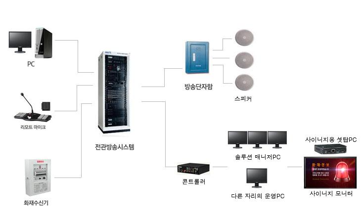 전광방송시스템3 copy.jpg